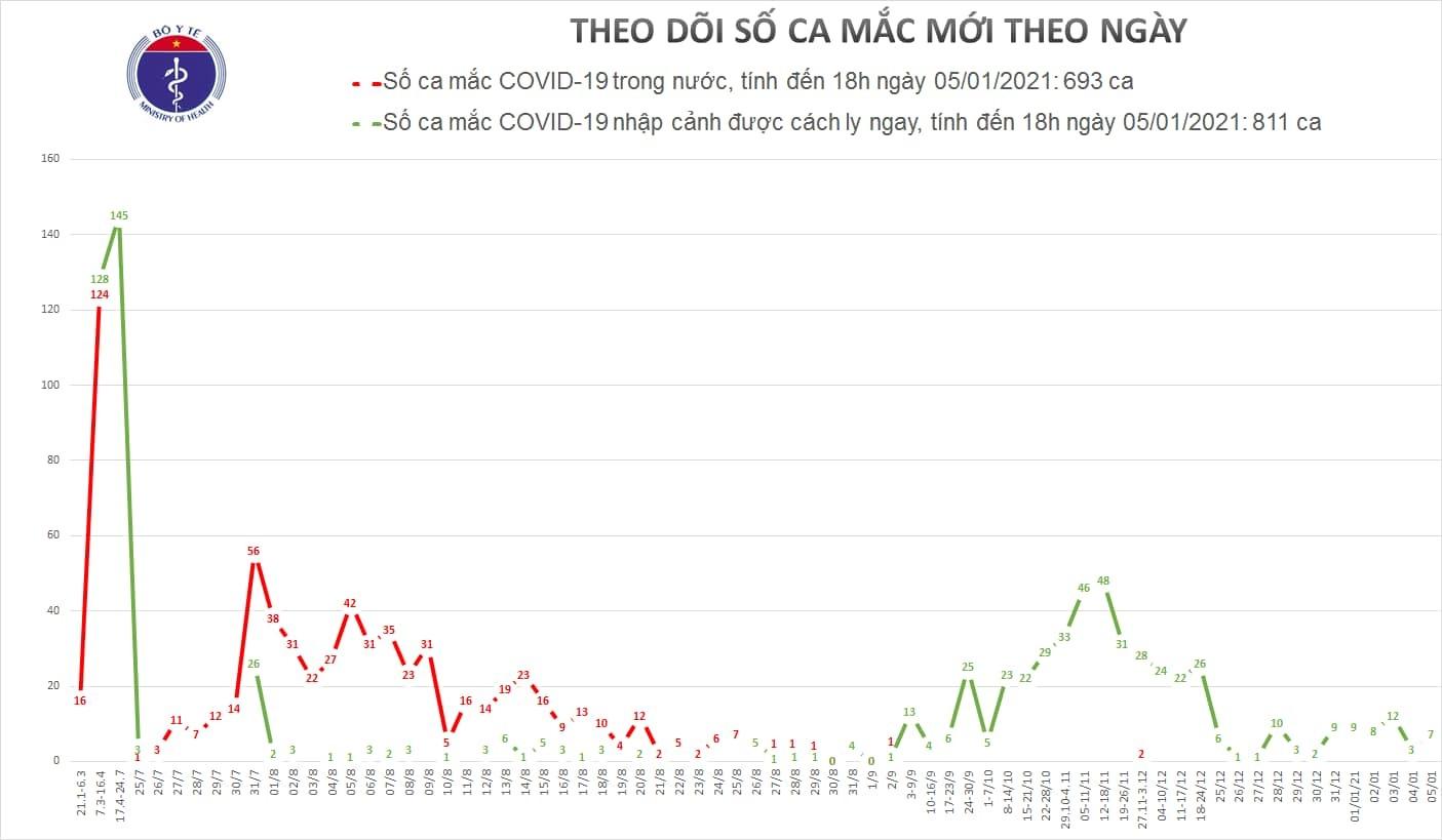 Thêm 7 ca Covid-19, Việt Nam vượt ngưỡng 1500 ca mắc