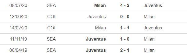 Nhận định Milan vs Juventus: Đại chiến vương quyền