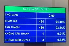 Bảo đảm quyền con người: Nâng cao quyền năng cho tất cả người lao động Việt Nam