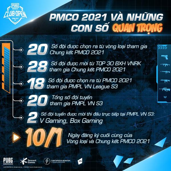 PUBG Mobile kicks off the PMCO Spring 2021 tournament
