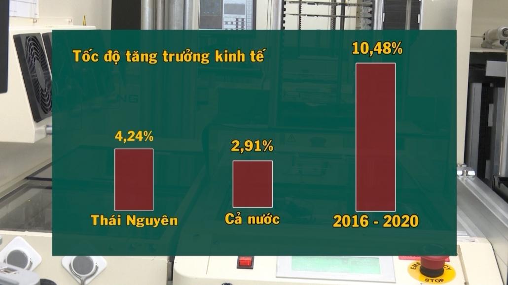 Cục Thống kê Thái Nguyên công bố số liệu thống kế kinh tế - xã hội tỉnh năm 2020