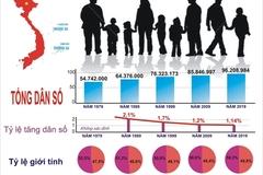 Chiến lược phát triển thống kê Việt Nam là cơ hội để xác định giai đoạn 2021-2030
