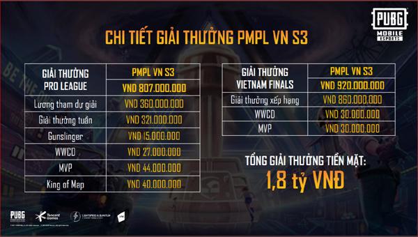 PUBG Mobile Việt Nam chi 11,5 tỷ đồng cho hệ thống giải đấu 2021