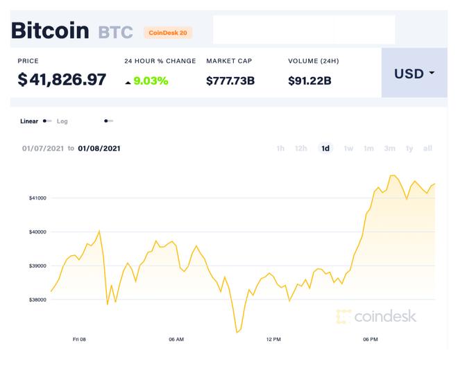 Giá Bitcoin áp sát ngưỡng 42.000 USD/đồng