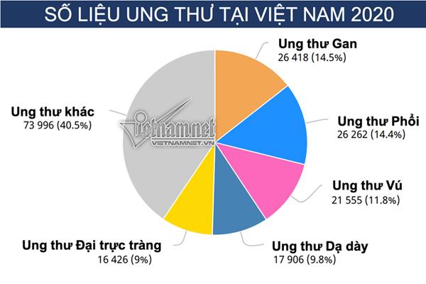 Năm 2020, Việt Nam tăng 7 bậc trên bản đồ ung thư thế giới