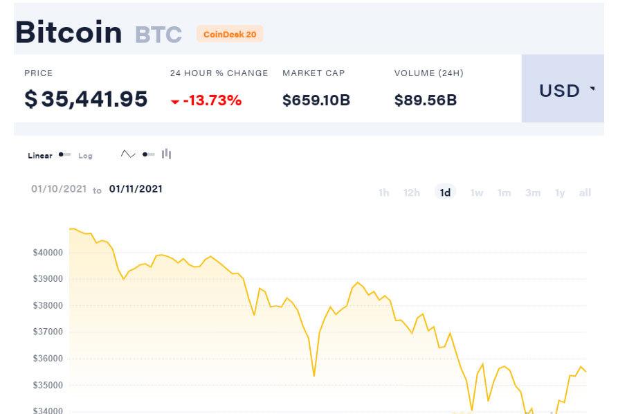 Bong bóng đáng sợ, bốc hơi mất hơn 100 triệu/bitcoin