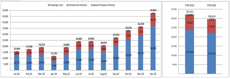 Kỷ lục bán xe tháng 12 giúp thị trường ô tô Việt Nam khởi sắc năm 2020