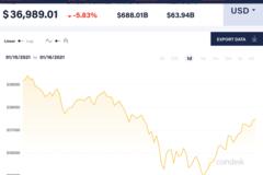 Ngân hàng Thụy Sĩ: Giá Bitcoin có thể giảm xuống bằng 0