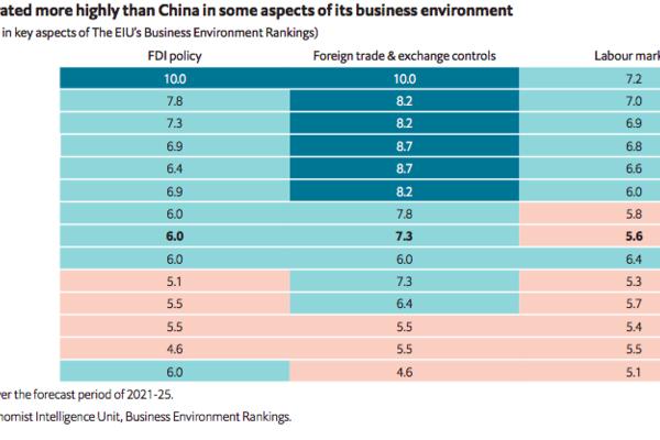 Vietnam – Rising star in Asia's shifting supply chains: EIU