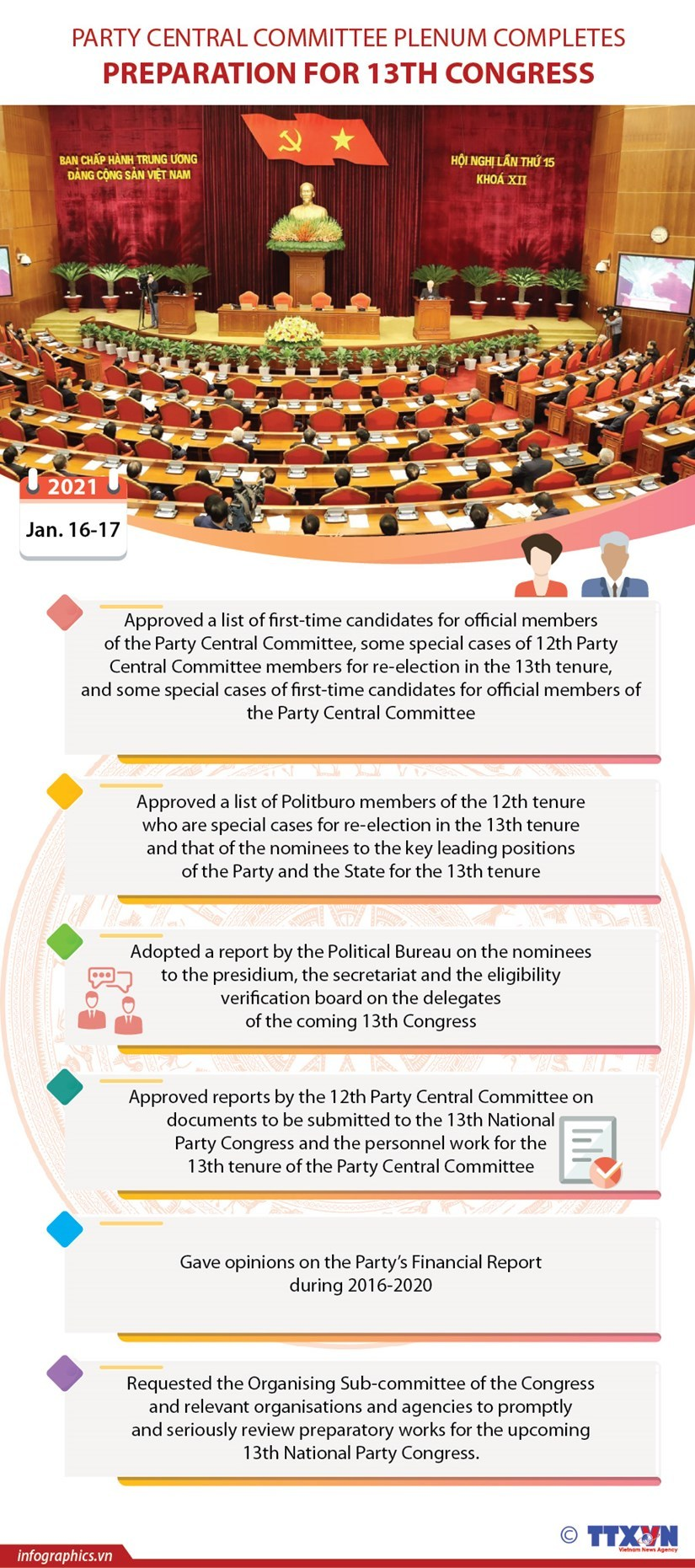 13th National Party Congress,Communist Party of Vietnam