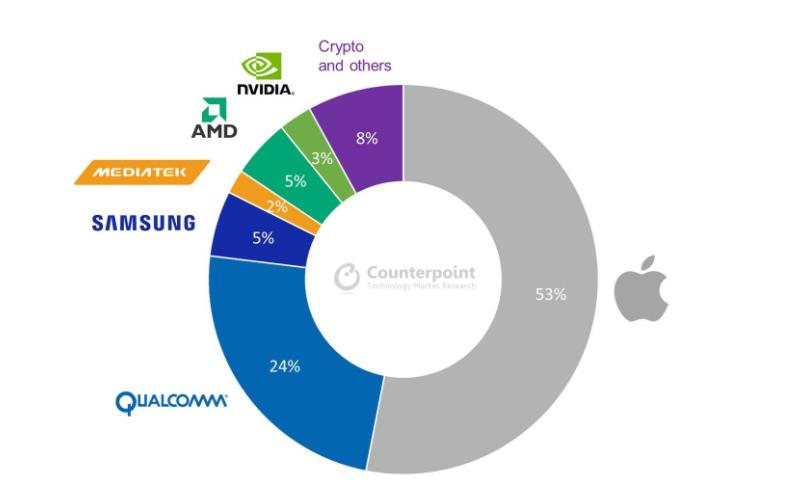 Ngành công nghiệp bán dẫn toàn cầu sẽ tăng trưởng mạnh trong năm 2021