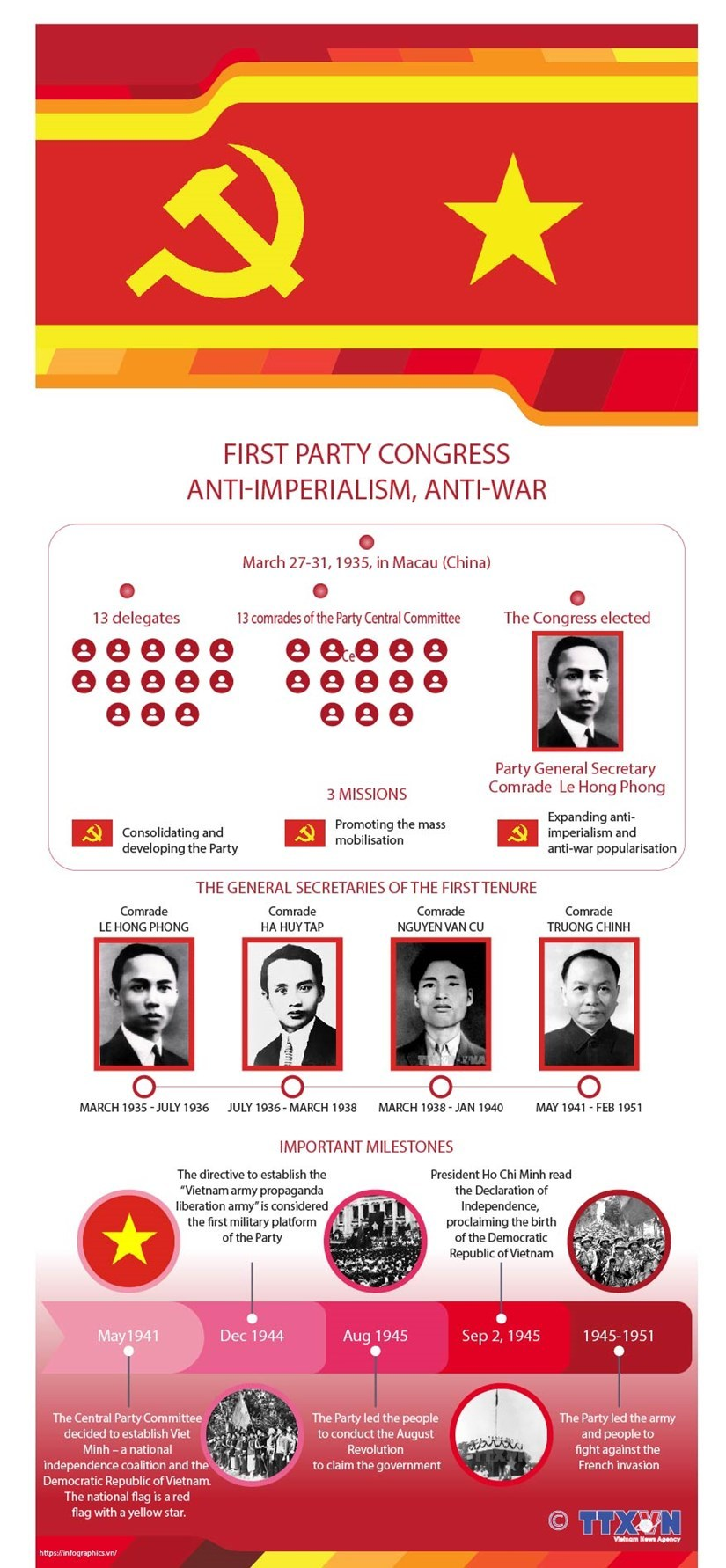 First Party Congress: Unifying revolutionary movements