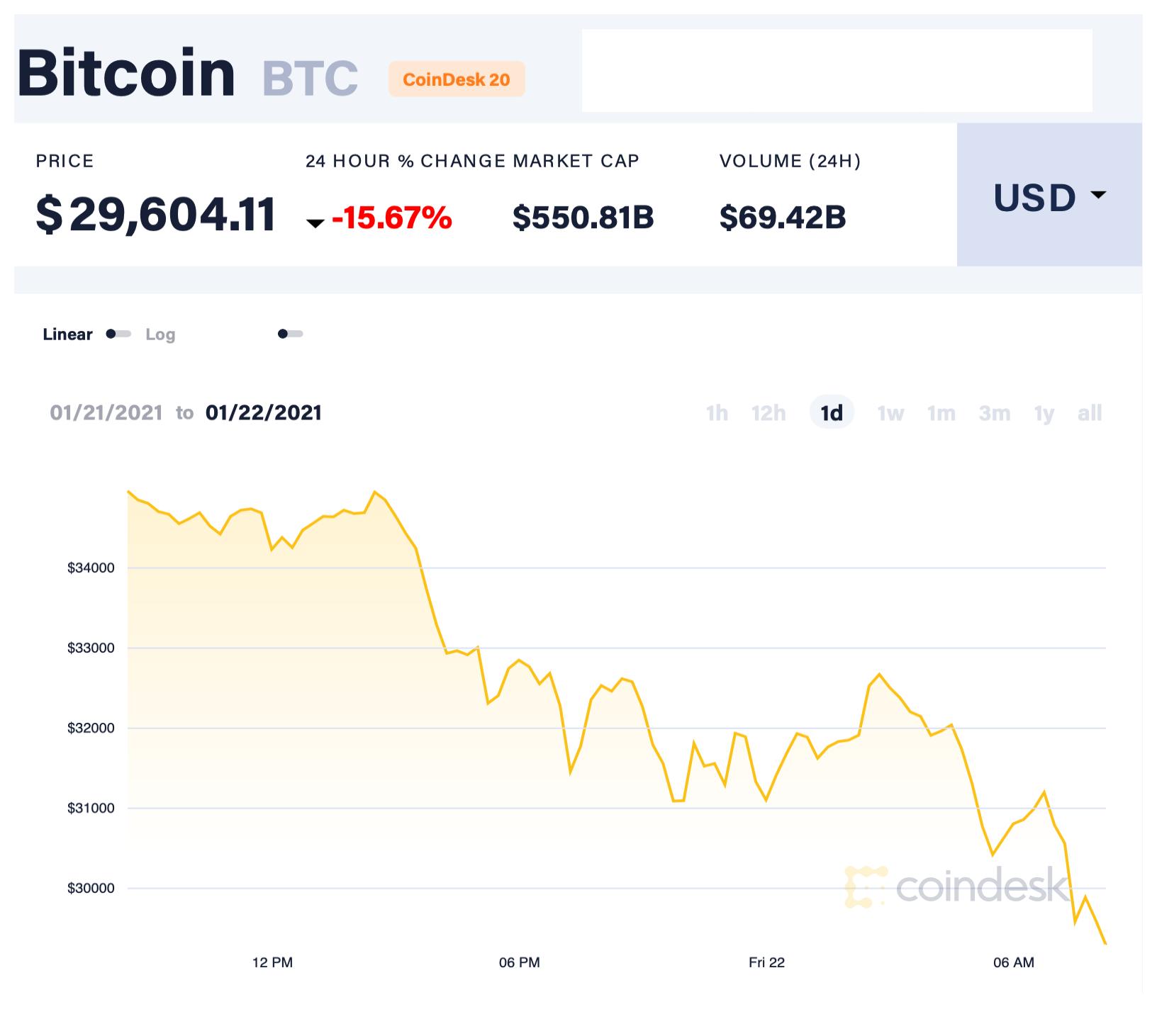 Lo sợ Biden hành động, bitcoin lao dốc mất giá hàng trăm triệu