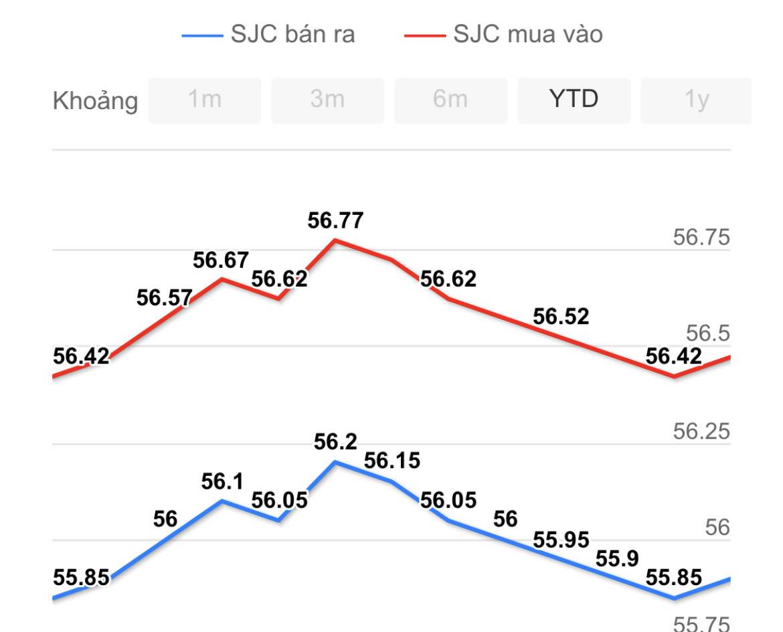 Giá vàng hôm nay 23/1: Nước Mỹ chuyển hướng, vàng tiếp tục giảm