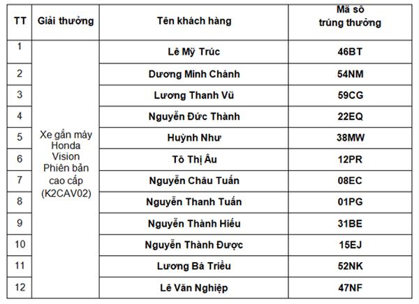12 khách hàng xi măng Nghi Sơn trúng xe máy