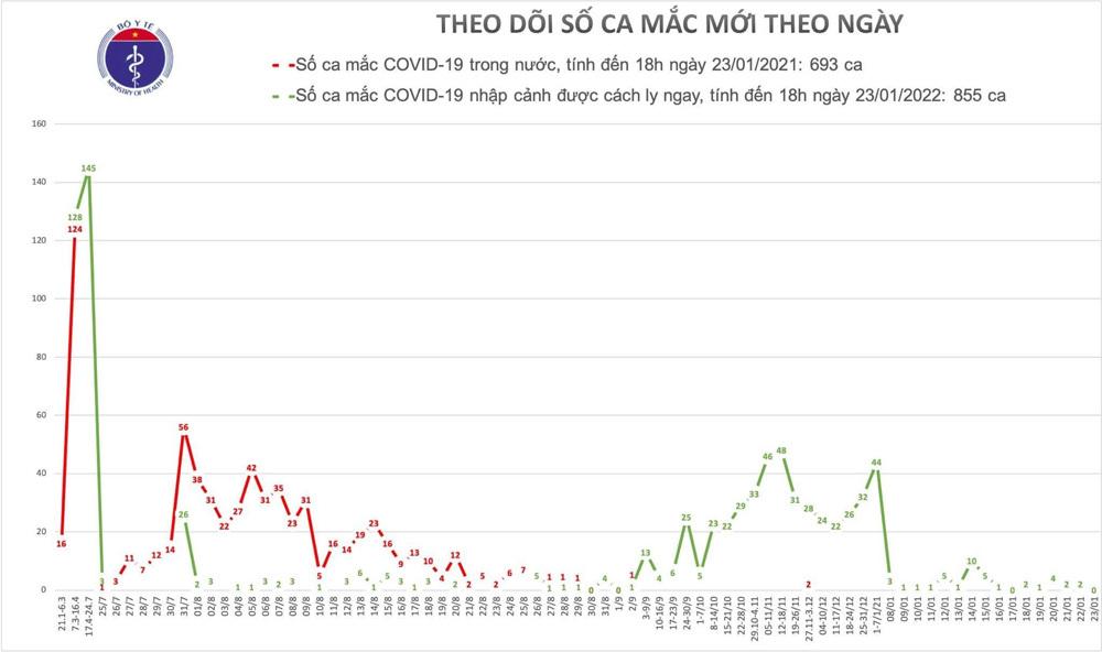Hôm nay Việt Nam không có ca Covid-19 mới