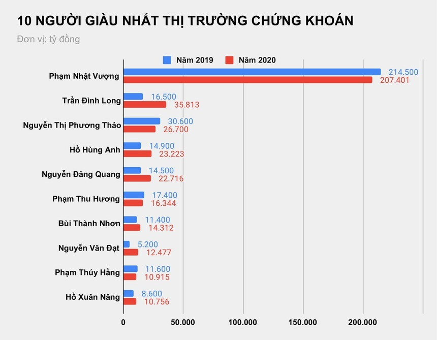 Các đại gia chứng khoán Việt giàu lên hay nghèo đi sau một năm?