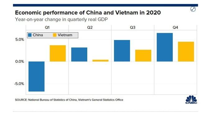 Vượt Trung Quốc, Việt Nam dẫn đầu tăng trưởng kinh tế châu Á năm 2020