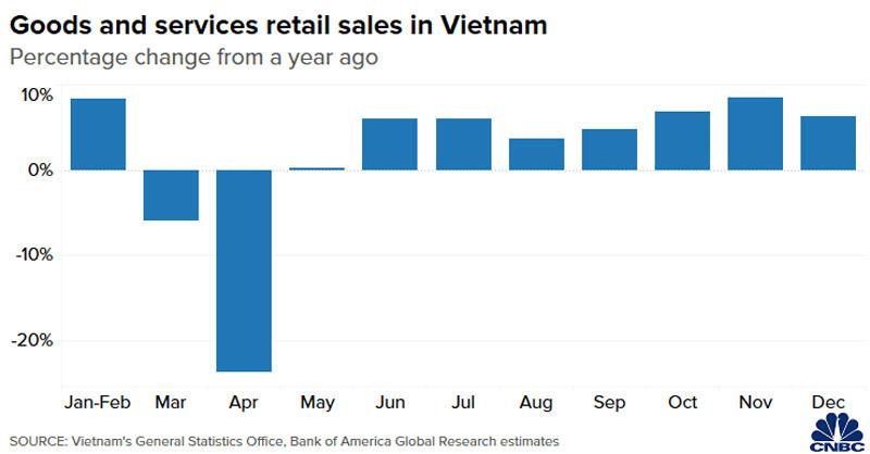 Báo Mỹ ca ngợi kinh tế Việt Nam chống chịu Covid-19 hàng đầu châu Á