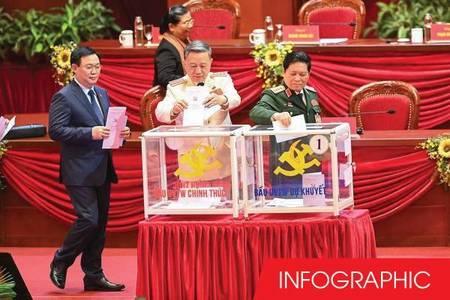 Danh sách 180 Ủy viên chính thức Ban Chấp hành Trung ương khóa XIII