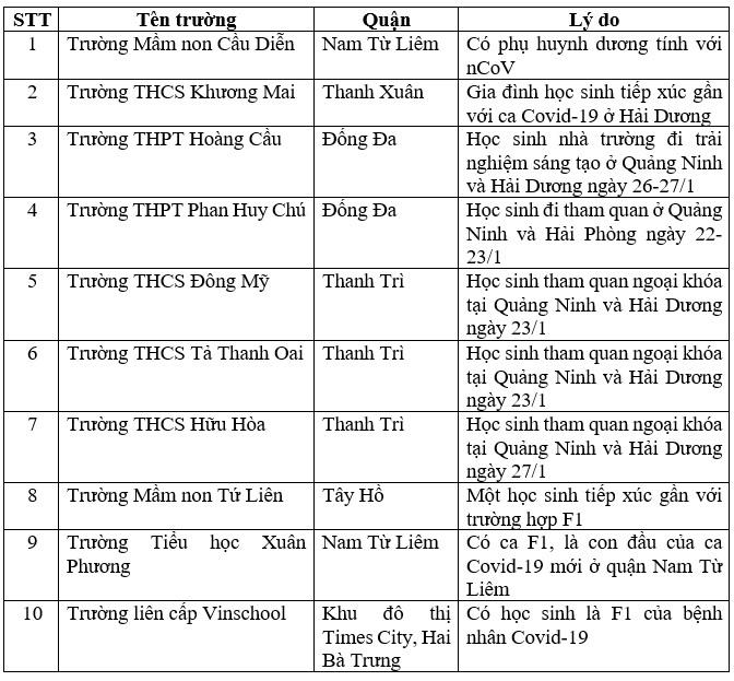 Danh sách các trường ở Hà Nội cho nghỉ học phòng Covid-19