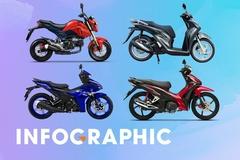 Đổ đầy bình xăng xe máy phổ thông tốn bao nhiêu tiền?