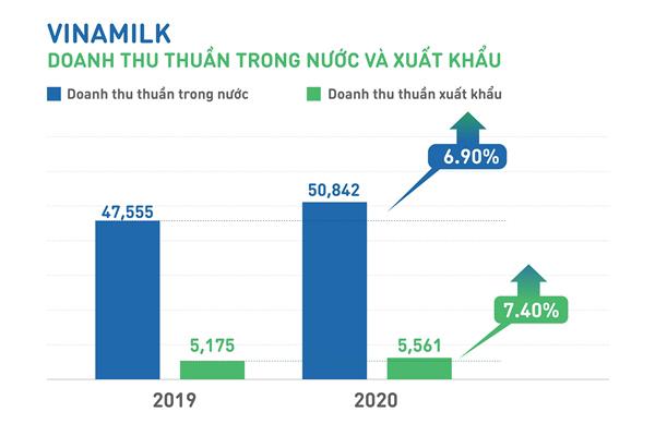 Vinamilk 'về đích' 2020, hỗ trợ GTNfoods và Mộc Châu Milk tăng trưởng ấn tượng
