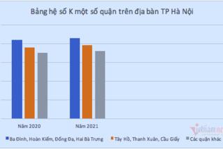 Hà Nội có hệ số điều chỉnh giá đất mới, cao nhất tại 4 quận nội thành