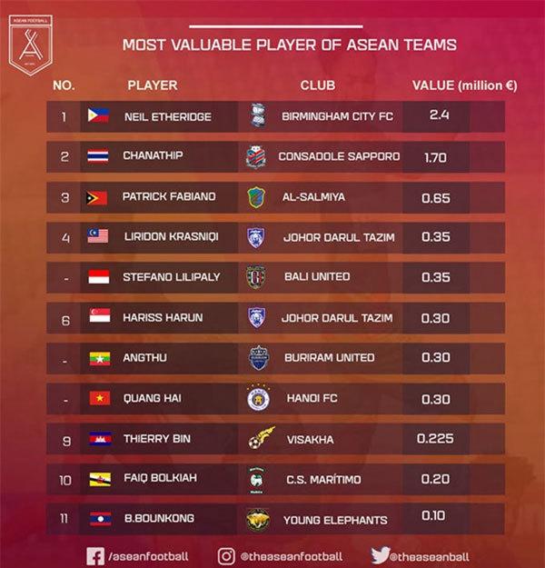 Quang Hai,valuable players of ASEAN teams,vietnam football
