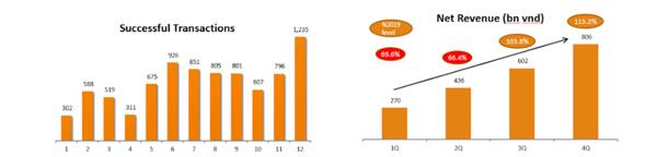 Cen Land (Hose: CRE) thành công lớn với hơn 8.400 giao dịch BĐS trị giá hơn 32.000 tỷ đồng
