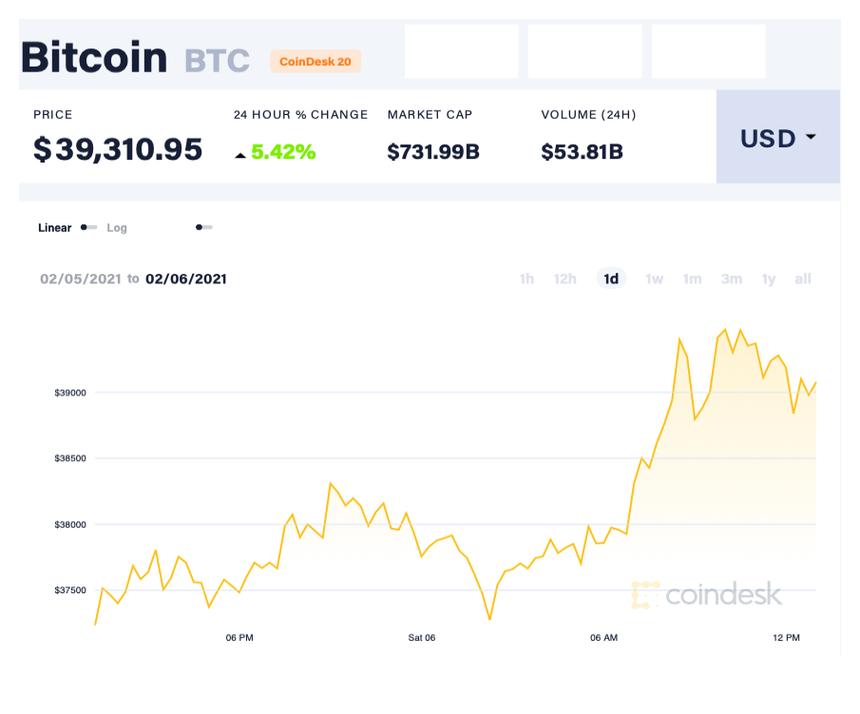 Bất ngờ tăng dựng đứng, 1 bitcoin ăn 900 triệu đồng