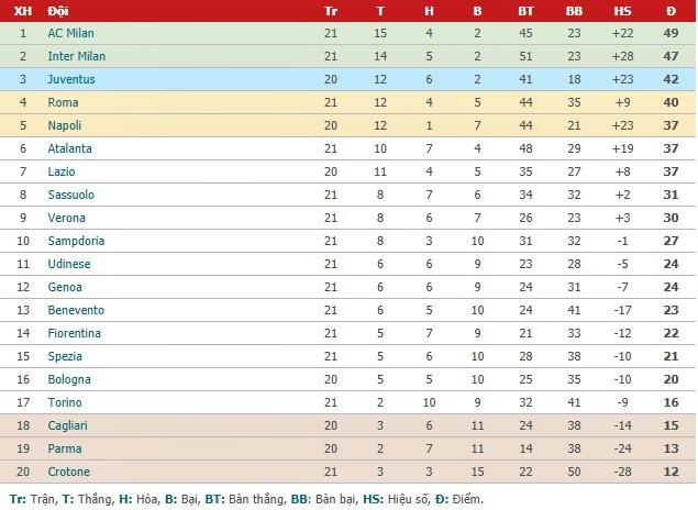 Ibrahimovic cán mốc đặc biệt, Milan trở lại đỉnh bảng