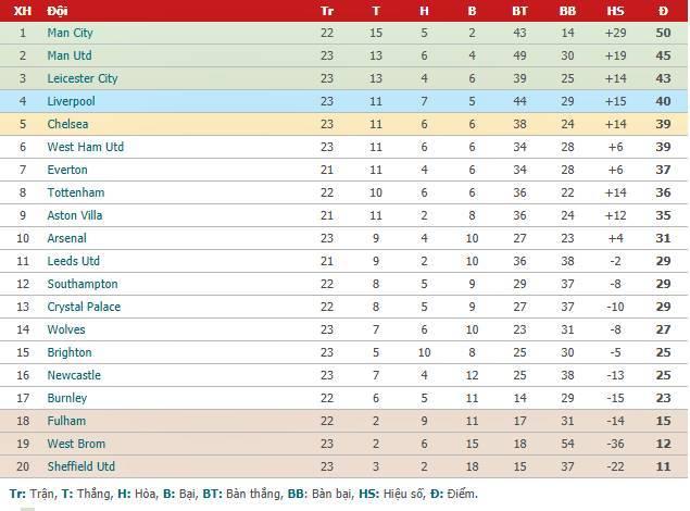 Thắng trận thứ 3 liên tiếp, Chelsea áp sát top 4