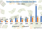 Deluge of foreign capital marks strong start to 2021