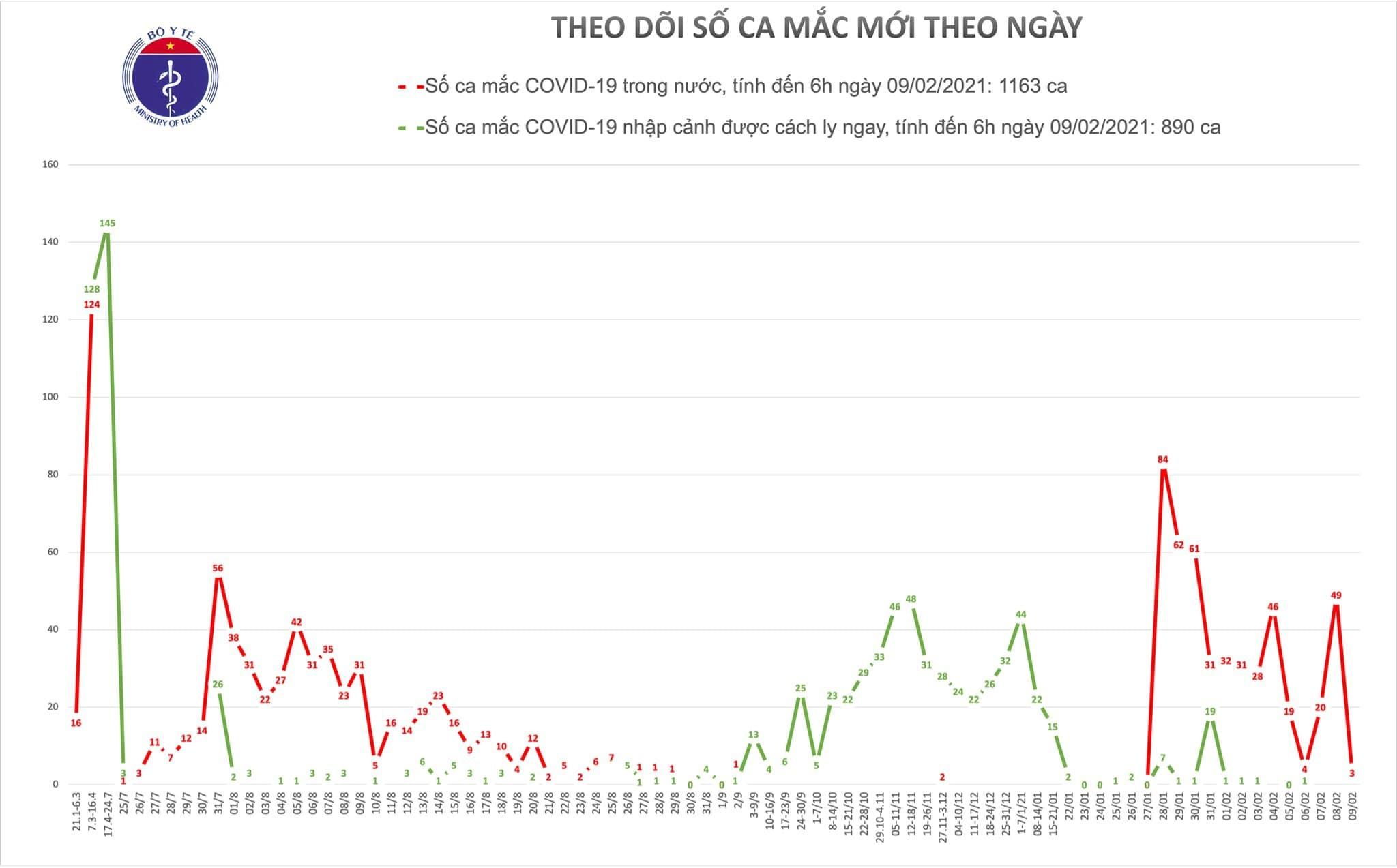 Thêm 3 ca mắc Covid-19 cộng đồng ở Quảng Ninh