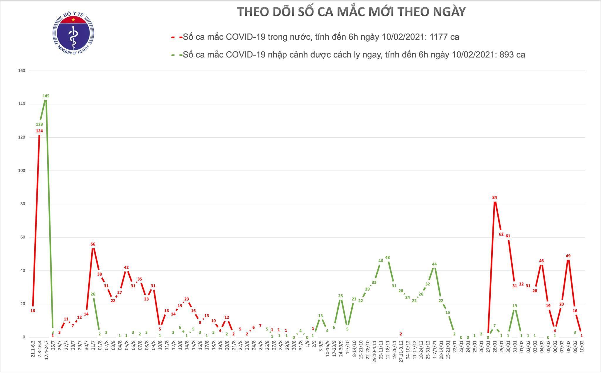 Bắc Giang phát hiện thêm 1 ca Covid-19 lây nhiễm cộng đồng
