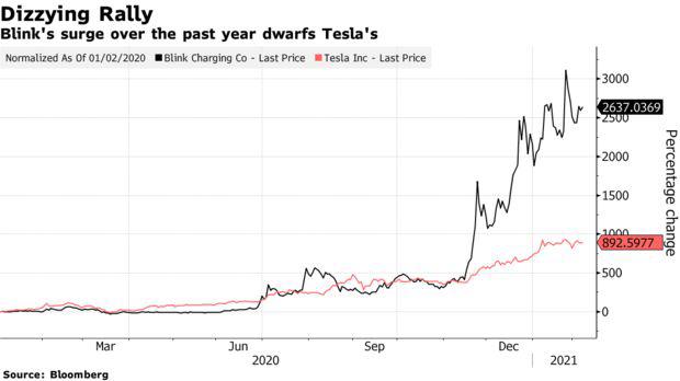 Kỳ lạ công ty có doanh thu chưa từng vượt qua mức 0 nhưng cổ phiếu tăng hơn 3.000% trong 8 tháng, phá kỷ lục của Tesla