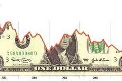 USD mất giá: Không dễ để hạ bệ đồng đôla Mỹ