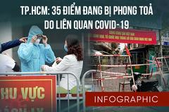 35 điểm đang bị phong toả ở TP.HCM do liên quan Covid-19