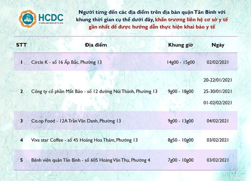 TP.HCM tiếp tục thông báo khẩn tìm người từng đến 5 địa điểm ở quận Tân Bình