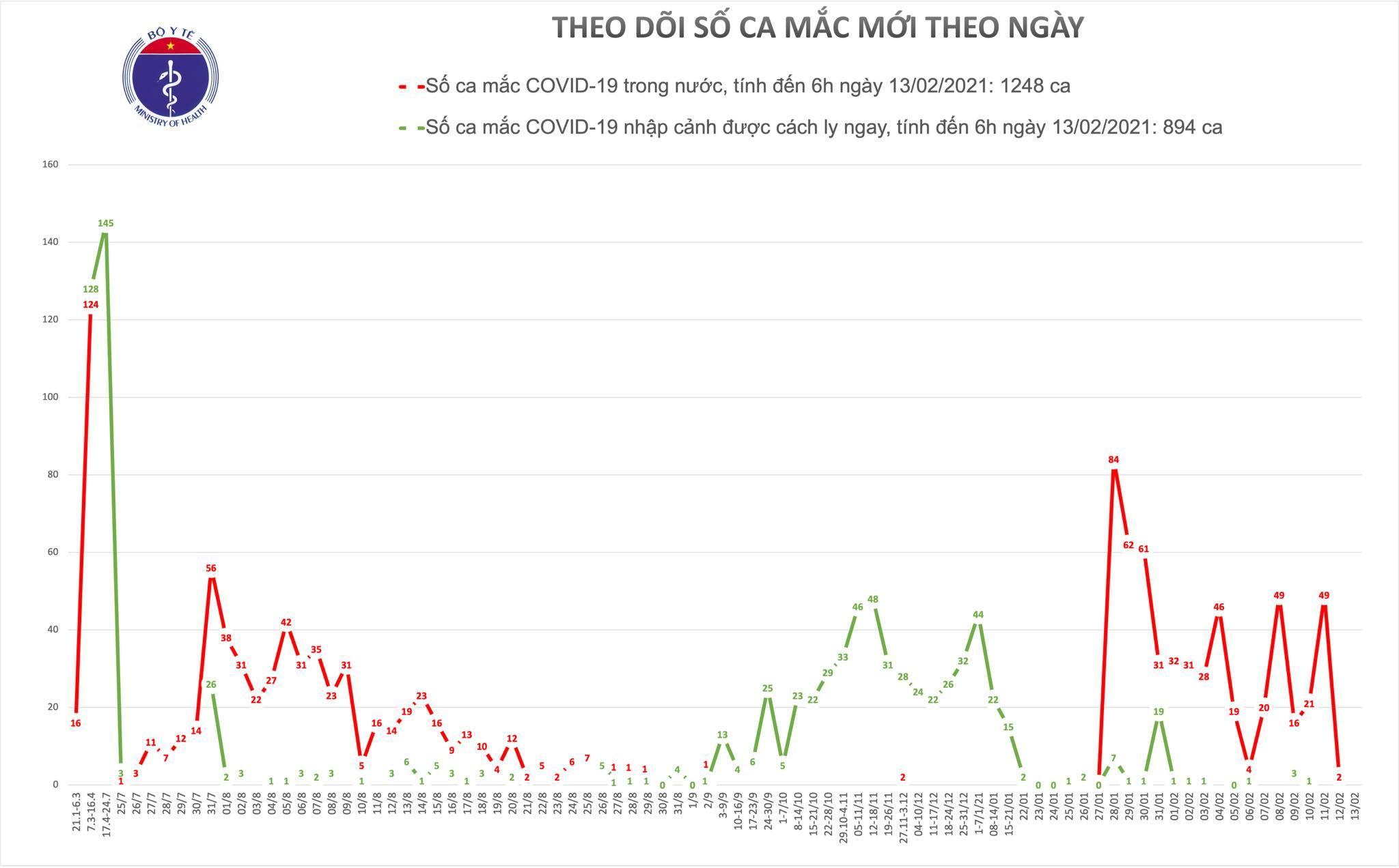 Sáng mùng 2 Tết, Việt Nam không ghi nhận ca mắc mới Covid-19