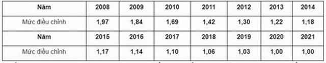 Hướng dẫn điều chỉnh tiền lương, thu nhập đóng BHXH năm 2021