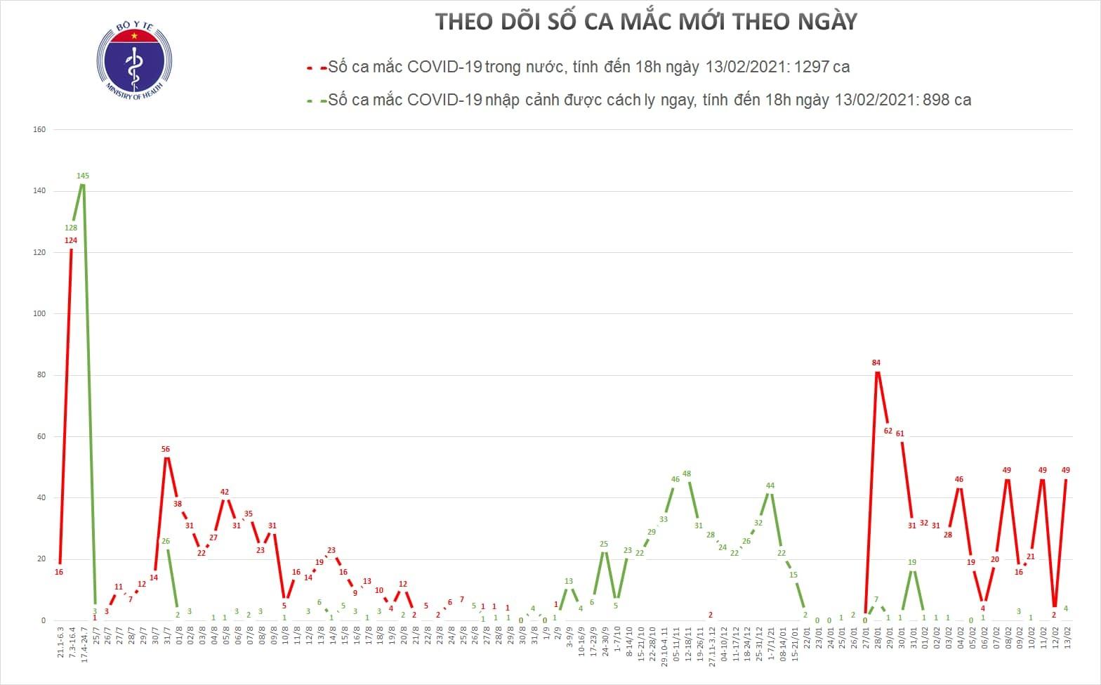 Chiều mùng 2 Tết, 49 ca Covid-19 cộng đồng tại Hải Dương, TP.HCM