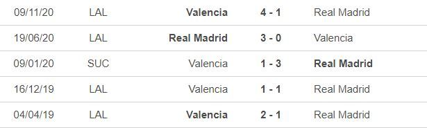 Nhận định Real Madrid vs Valencia: Khó lường