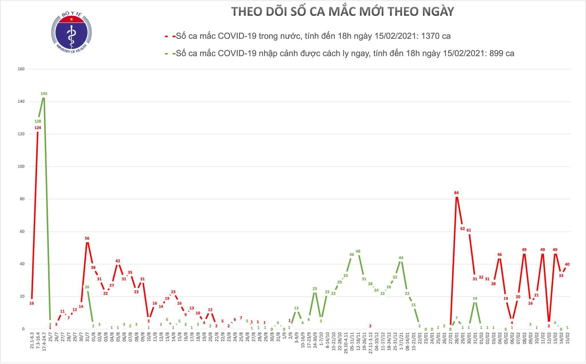 Công bố 40 ca Covid-19 cộng đồng mới ở Hà Nội và Hải Dương
