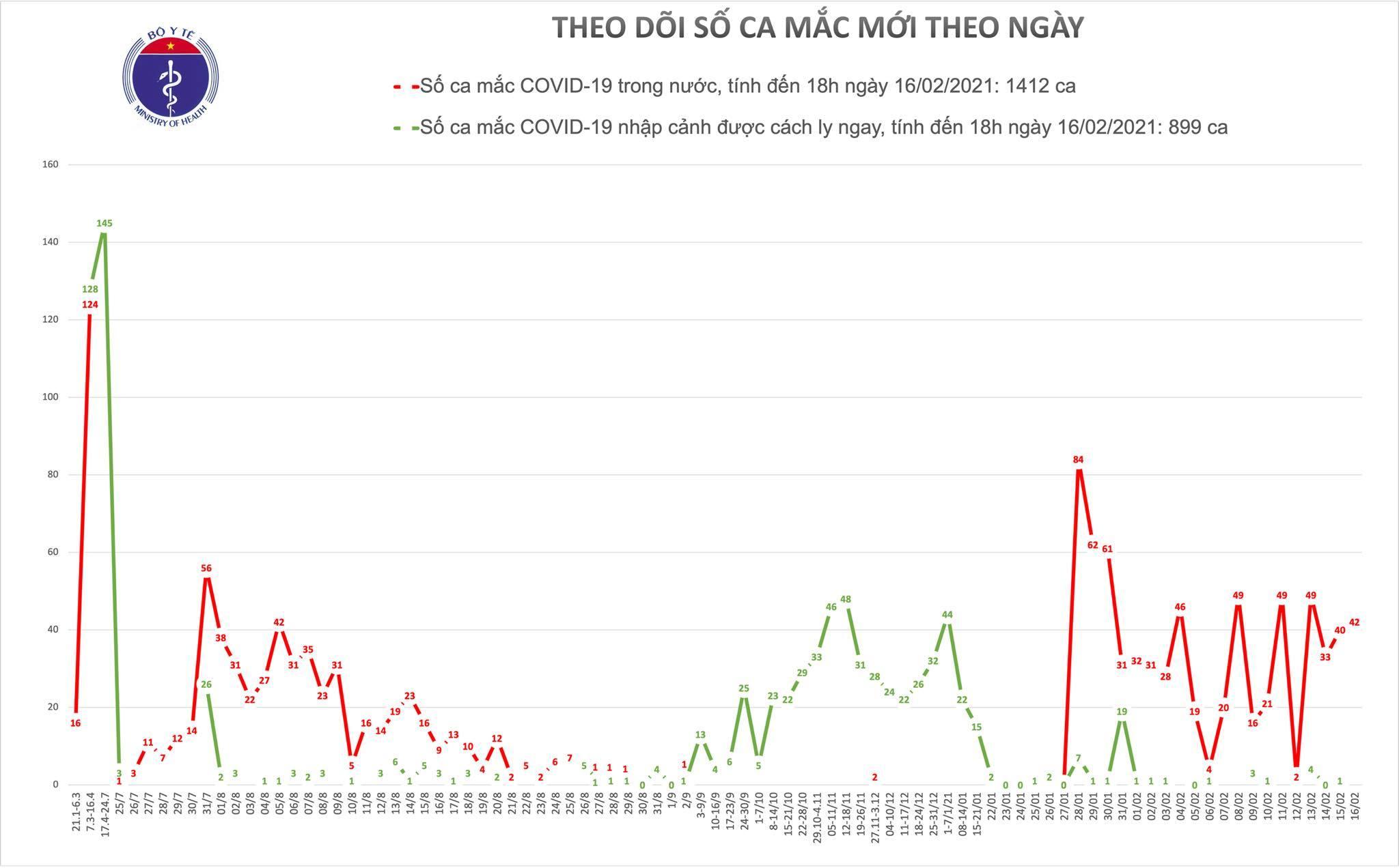 Ghi nhận 40 ca Covid-19 tại 3 tỉnh, Hải Dương xuất hiện chùm ca bệnh