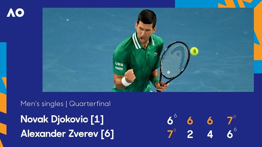 Djokovic vào bán kết sau hai loạt 'đấu súng' nghẹt thở