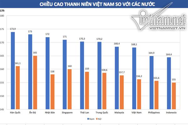 Bao lâu nữa chiều cao người Việt đuổi kịp Thái Lan?