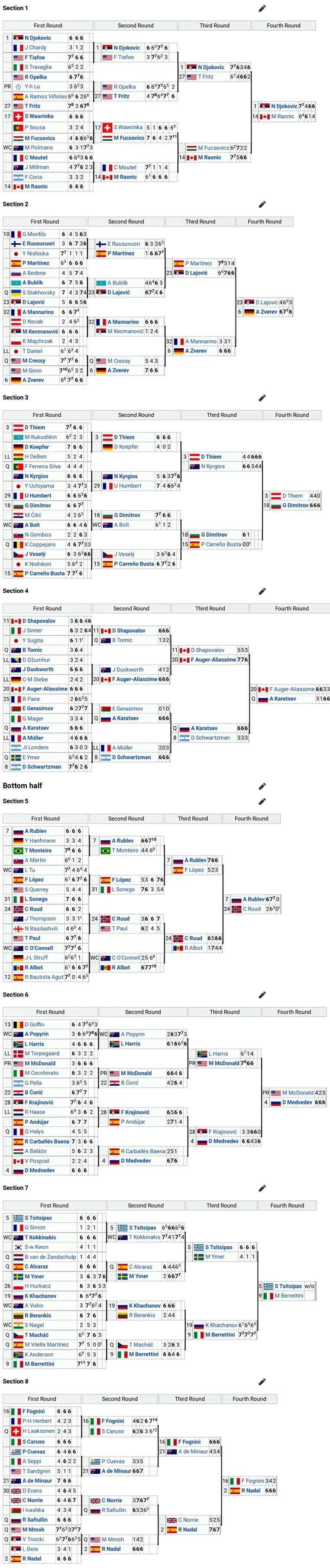 Lịch thi đấu đơn nam Australian Open 2021 mới nhất