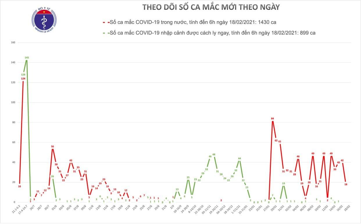Sáng 18/2, Việt Nam không ghi nhận ca Covid-19 mới